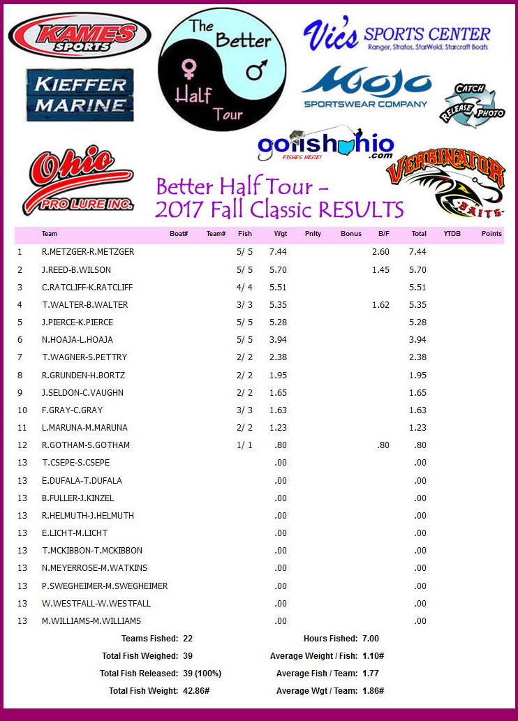 2017 Fall Classic Results - Better Half Tour