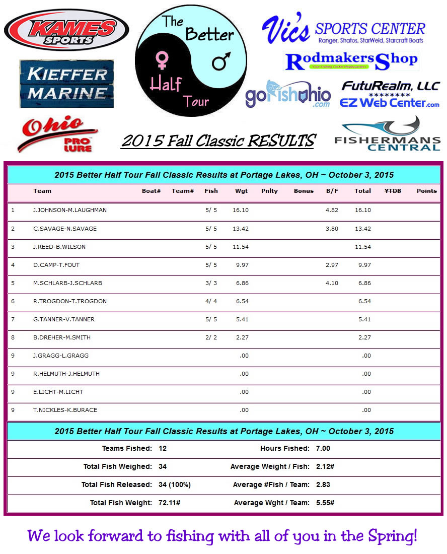 2015 Better Half Tour - Fall Classic Results