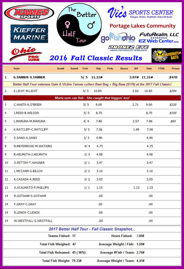 Better Half Tour - Fall Classic 2016 Results - Couples Bass Fishing